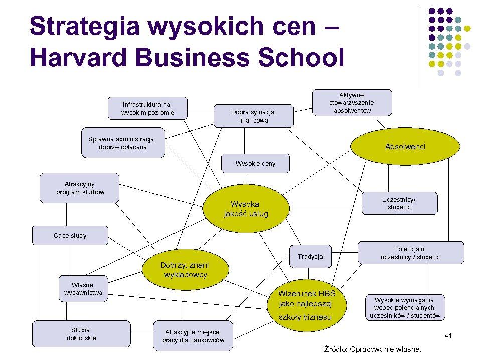 Strategia wysokich cen – Harvard Business School Infrastruktura na wysokim poziomie Aktywne stowarzyszenie absolwentów
