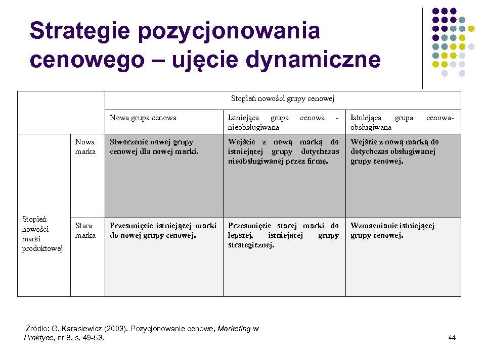 Strategie pozycjonowania cenowego – ujęcie dynamiczne Stopień nowości grupy cenowej Nowa grupa cenowa Nowa
