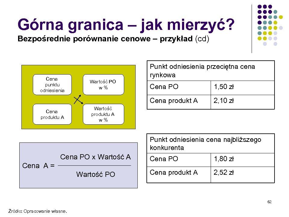 Górna granica – jak mierzyć? Bezpośrednie porównanie cenowe – przykład (cd) Cena punktu odniesienia