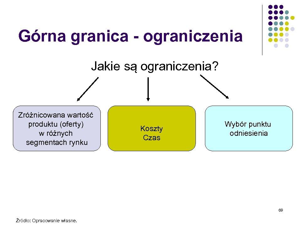 Górna granica - ograniczenia Jakie są ograniczenia? Zróżnicowana wartość produktu (oferty) w różnych segmentach