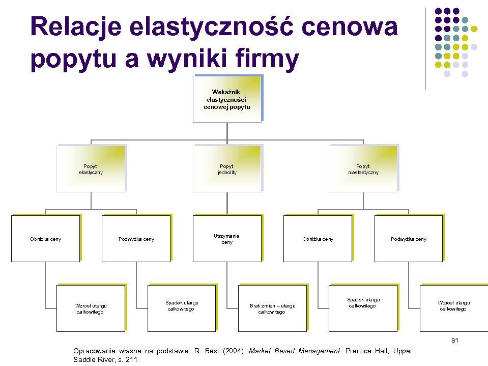 Relacje elastyczność cenowa popytu a wyniki firmy Wskaźnik elastyczności cenowej popytu Popyt elastyczny Obniżka