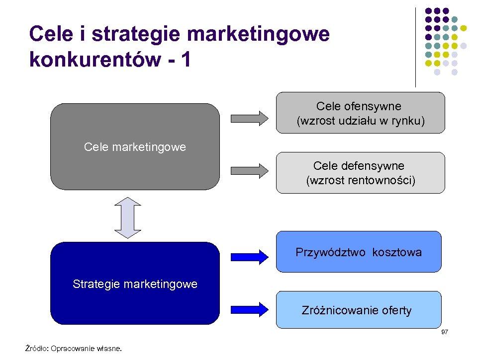 Cele i strategie marketingowe konkurentów - 1 Cele ofensywne (wzrost udziału w rynku) Cele