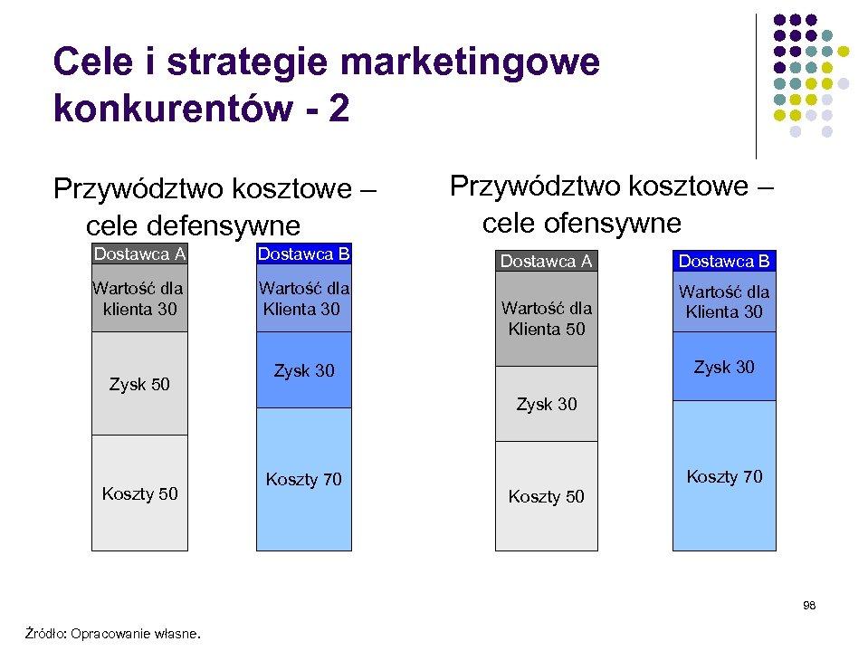 Cele i strategie marketingowe konkurentów - 2 Przywództwo kosztowe – cele defensywne Dostawca A