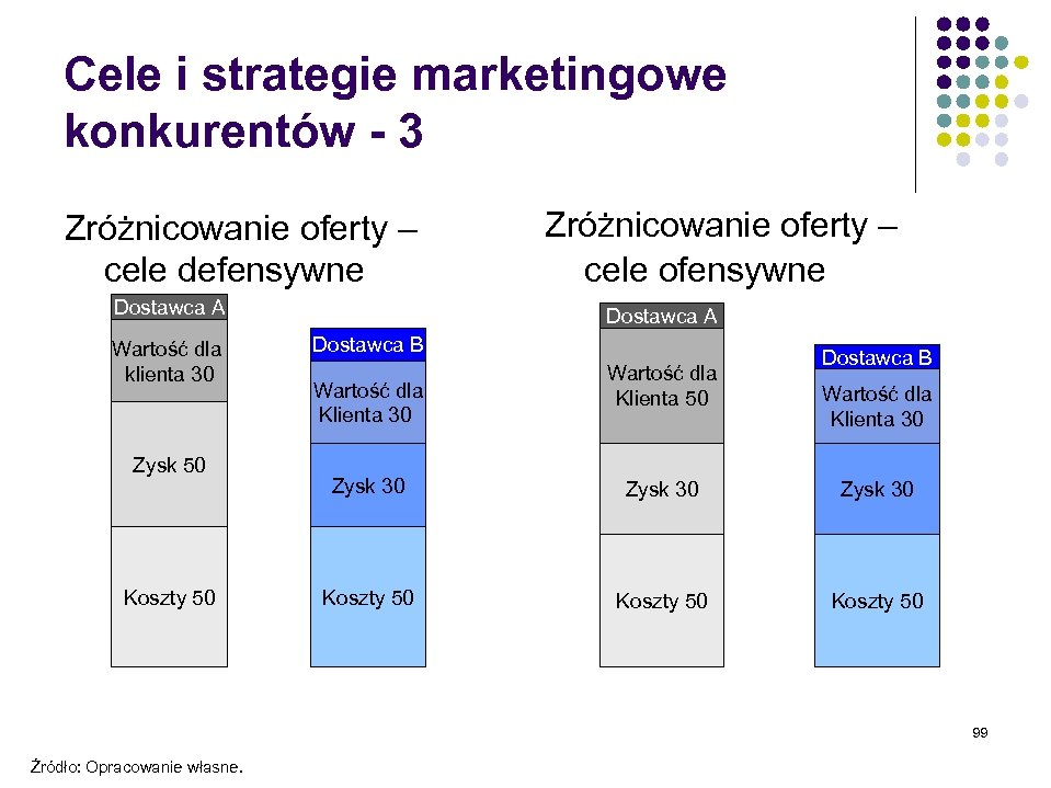 Cele i strategie marketingowe konkurentów - 3 Zróżnicowanie oferty – cele defensywne Dostawca A