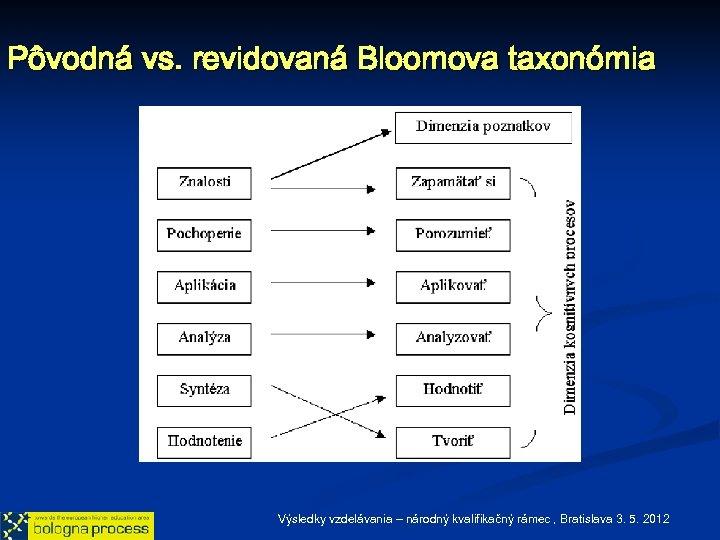 Pôvodná vs. revidovaná Bloomova taxonómia Výsledky vzdelávania – národný kvalifikačný rámec , Bratislava 3.