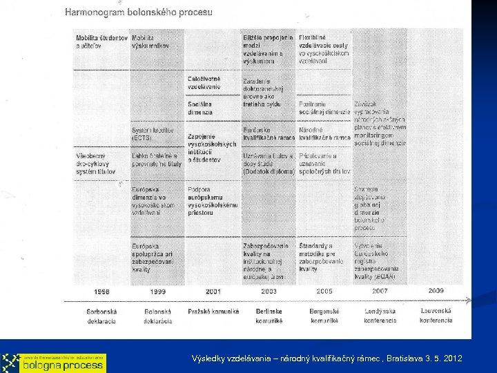 Výsledky vzdelávania – národný kvalifikačný rámec , Bratislava 3. 5. 2012