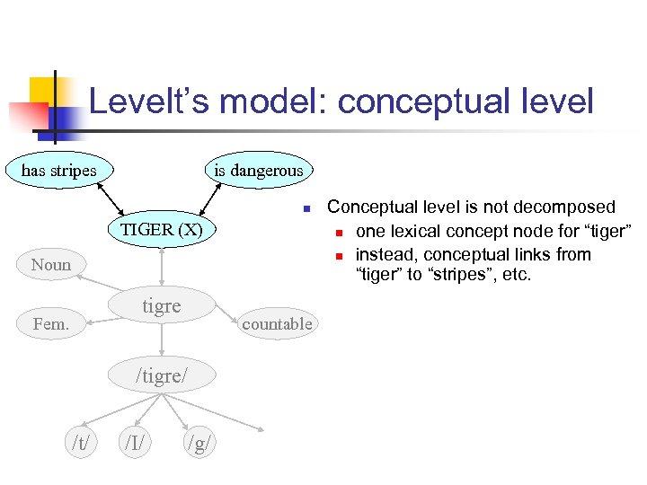 Levelt's model: conceptual level has stripes is dangerous n TIGER (X) Noun tigre Fem.