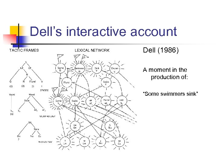 Dell's interactive account TACTIC FRAMES LEXICAL NETWORK Dell (1986) A moment in the production