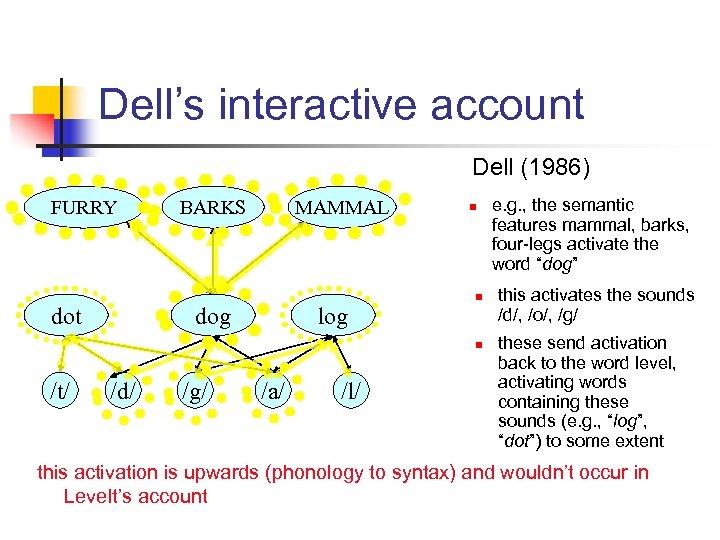 Dell's interactive account Dell (1986) FURRY dot BARKS MAMMAL dog log n n n