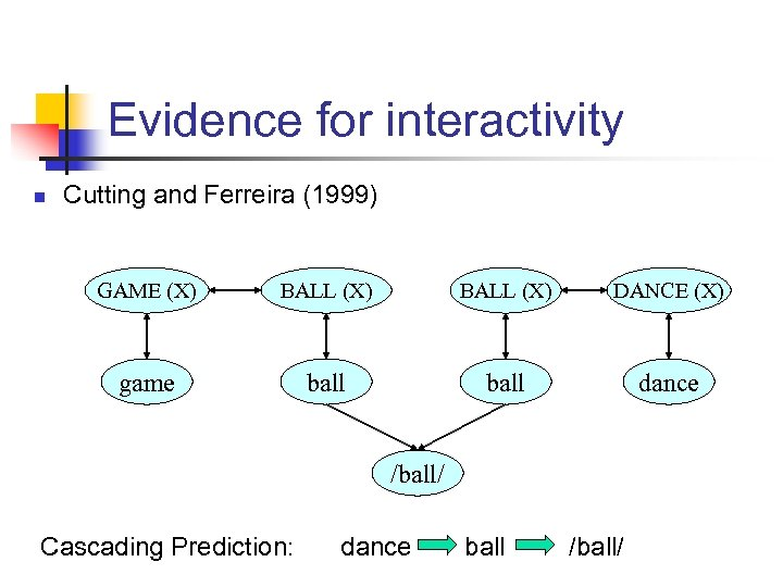 Evidence for interactivity n Cutting and Ferreira (1999) GAME (X) BALL (X) DANCE (X)