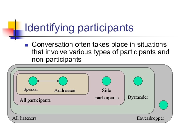 Identifying participants n Conversation often takes place in situations that involve various types of
