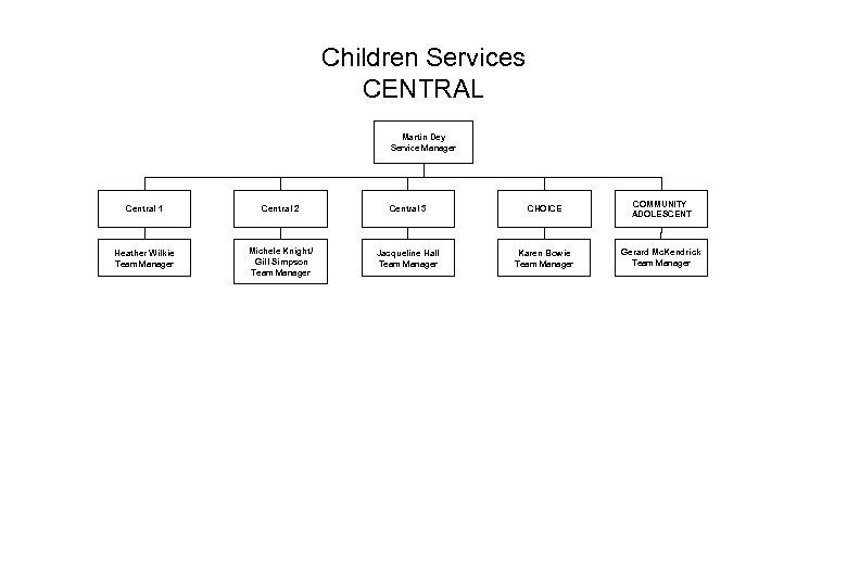 Children Services CENTRAL Martin Dey Service Manager Central 1 Central 2 Central 3 CHOICE
