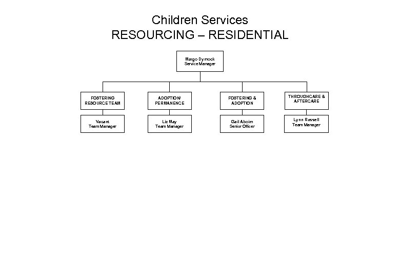 Children Services RESOURCING – RESIDENTIAL Margo Dymock Service Manager FOSTERING RESOURCE TEAM ADOPTION/ PERMANENCE