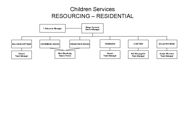 Children Services RESOURCING – RESIDENTIAL Margo Dymock Service Manager 1 Resource Manager MILLVIEW COTTAGE