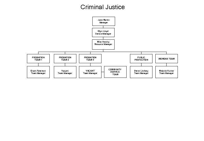 Criminal Justice Jane Martin Manager Glyn Lloyd Service Manager Mike Hendry Resource Manager PROBATION