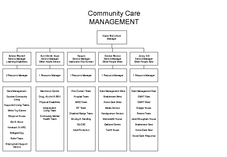 Community Care MANAGEMENT Diane Mc. Culloch Manager Arlene Mitchell Service Manager Learning Disabilities Avril