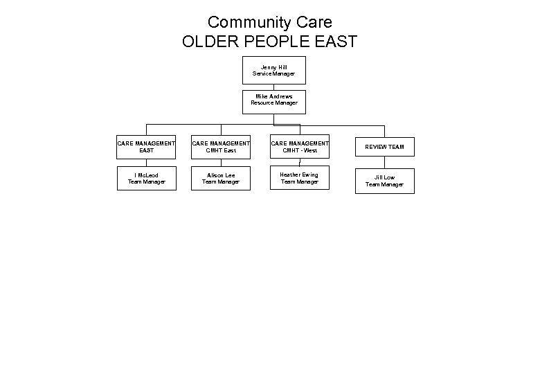 Community Care OLDER PEOPLE EAST Jenny Hill Service Manager Mike Andrews Resource Manager CARE