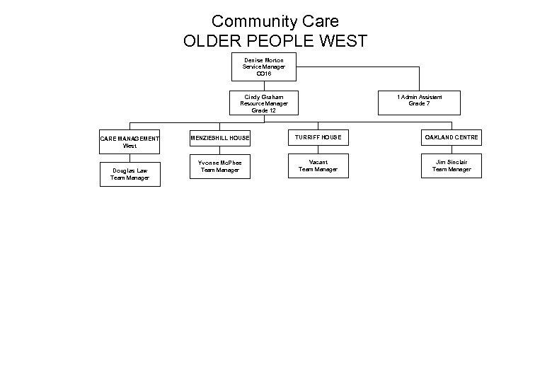 Community Care OLDER PEOPLE WEST Denise Morton Service Manager CO 16 Cindy Graham Resource
