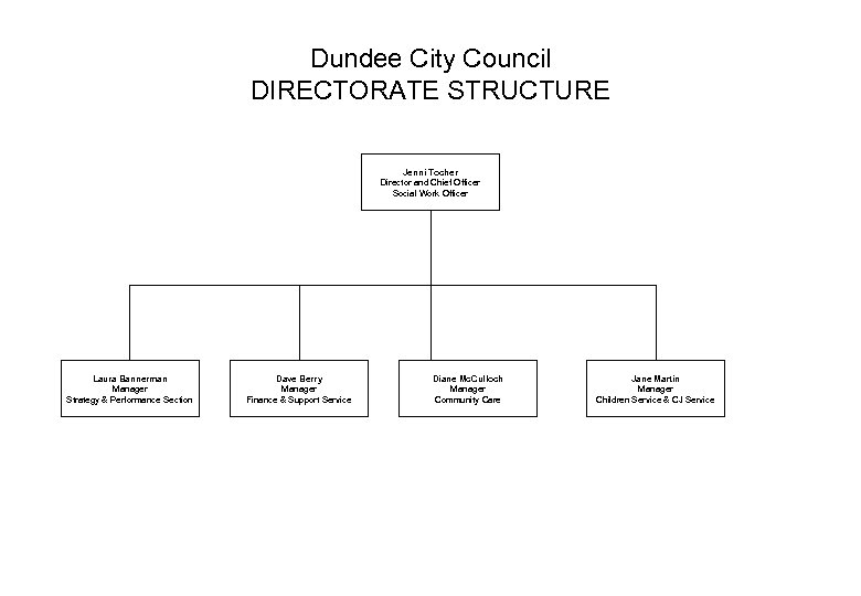 Dundee City Council DIRECTORATE STRUCTURE Jenni Tocher Director and Chief Officer Social Work Officer