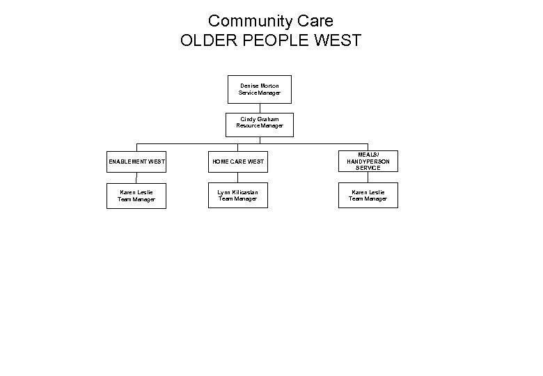 Community Care OLDER PEOPLE WEST Denise Morton Service Manager Cindy Graham Resource Manager ENABLEMENT