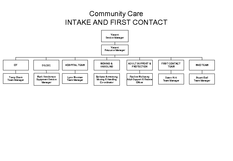 Community Care INTAKE AND FIRST CONTACT Vacant Service Manager Vacant Resource Manager OT DILCEC