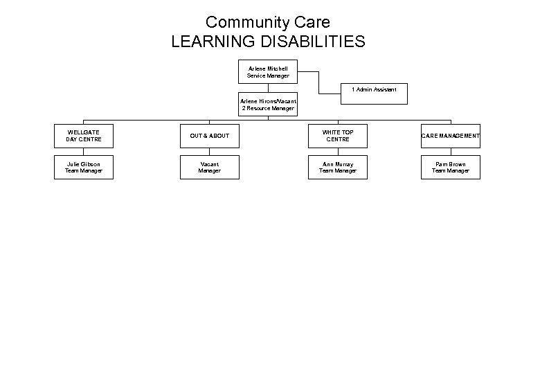 Community Care LEARNING DISABILITIES Arlene Mitchell Service Manager 1 Admin Assistant Arlene Hirons/Vacant 2