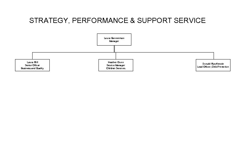 STRATEGY, PERFORMANCE & SUPPORT SERVICE Laura Bannerman Manager Laura Mill Senior Officer Business and