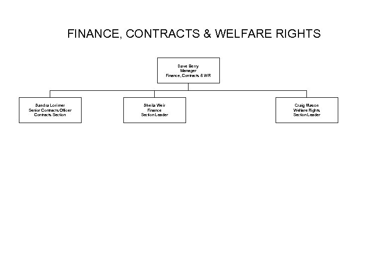 FINANCE, CONTRACTS & WELFARE RIGHTS Dave Berry Manager Finance, Contracts & WR Sandra Lorimer