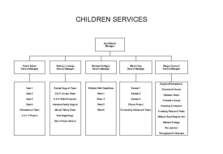 CHILDREN SERVICES Jane Martin Manager Derek Aitken Service Manager Kathryn Lindsay Service Manager Michael