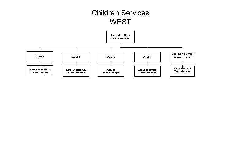 Children Services WEST Michael Holligan Service Manager West 1 West 2 West 3 West