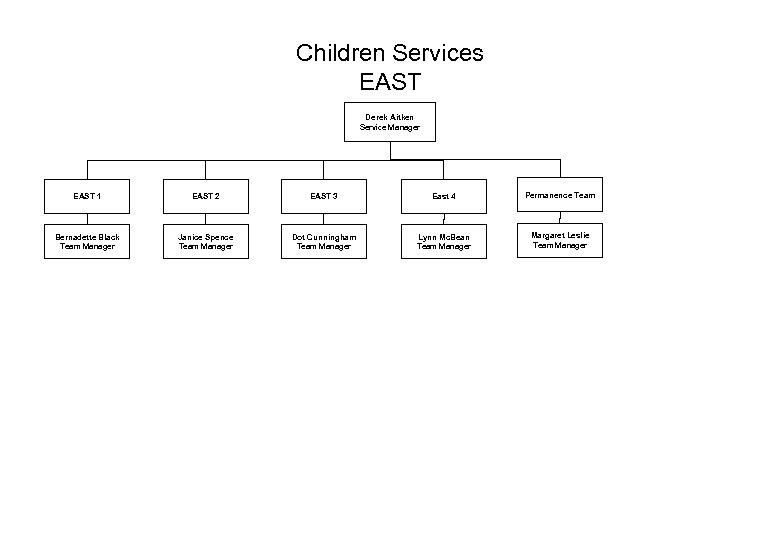 Children Services EAST Derek Aitken Service Manager EAST 1 EAST 2 EAST 3 East