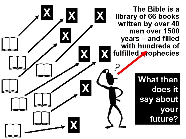 X X X X The Bible is a library of 66 books written by
