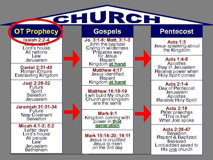 OT Prophecy Gospels Pentecost Isaiah 2: 2 -4 Latter days Lord's house All nations
