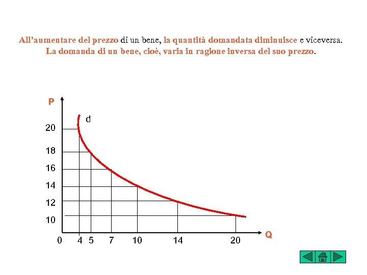 All'aumentare del prezzo di un bene, la quantità domandata diminuisce e viceversa. La domanda