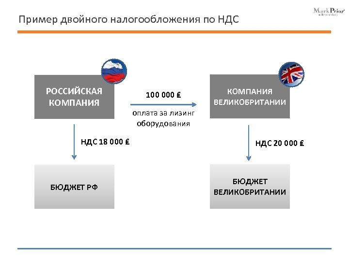 Пример двойного налогообложения по НДС РОССИЙСКАЯ КОМПАНИЯ НДС 18 000 ₤ БЮДЖЕТ РФ 100