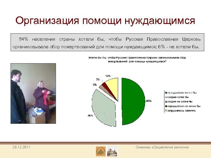 Организация помощи нуждающимся 84% населения страны хотели бы, чтобы Русская Православная Церковь организовывала сбор