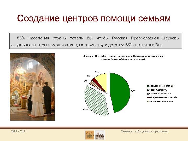 Создание центров помощи семьям 83% населения страны хотели бы, чтобы Русская Православная Церковь создавала