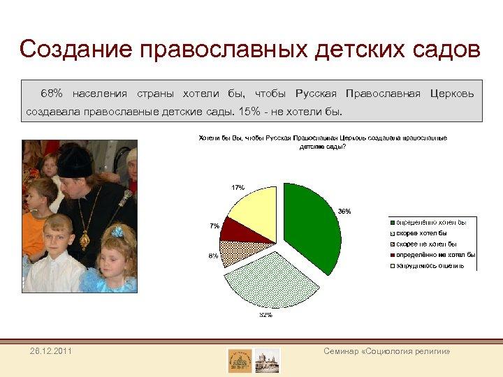 Создание православных детских садов 68% населения страны хотели бы, чтобы Русская Православная Церковь создавала