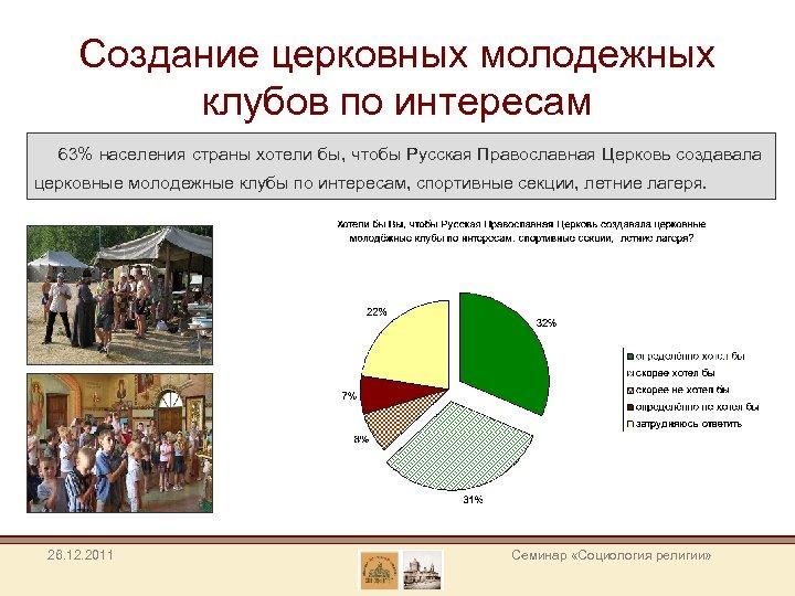 Создание церковных молодежных клубов по интересам 63% населения страны хотели бы, чтобы Русская Православная