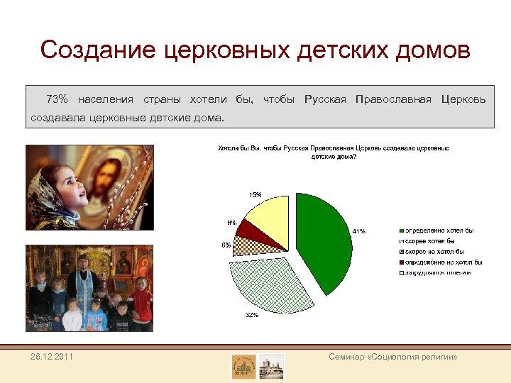 Создание церковных детских домов 73% населения страны хотели бы, чтобы Русская Православная Церковь создавала