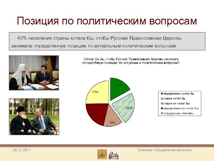 Позиция по политическим вопросам 40% населения страны хотели бы, чтобы Русская Православная Церковь занимала