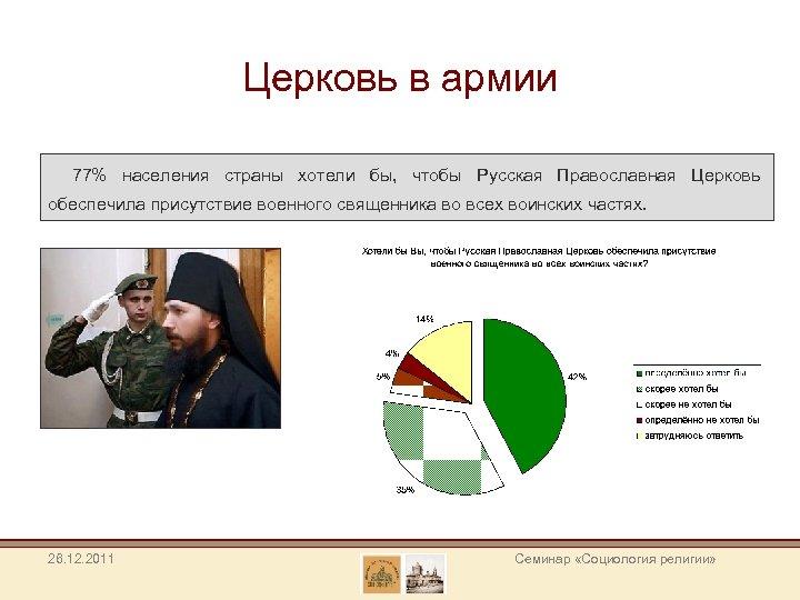 Церковь в армии 77% населения страны хотели бы, чтобы Русская Православная Церковь обеспечила присутствие