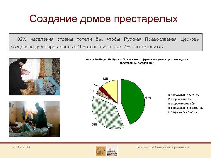 Создание домов престарелых 82% населения страны хотели бы, чтобы Русская Православная Церковь создавала дома