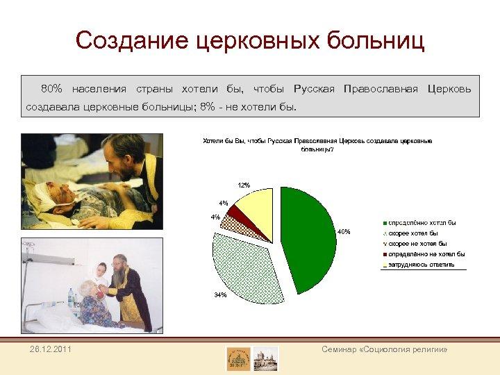 Создание церковных больниц 80% населения страны хотели бы, чтобы Русская Православная Церковь создавала церковные
