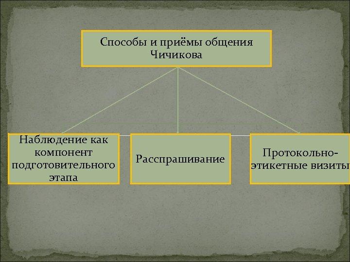 Способы и приёмы общения Чичикова Наблюдение как компонент подготовительного этапа Расспрашивание Протокольноэтикетные визиты