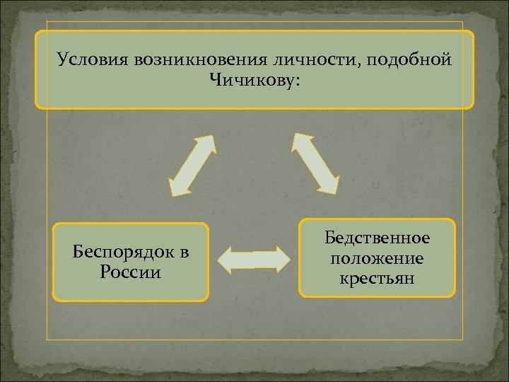 Условия возникновения личности, подобной Чичикову: Беспорядок в России Бедственное положение крестьян