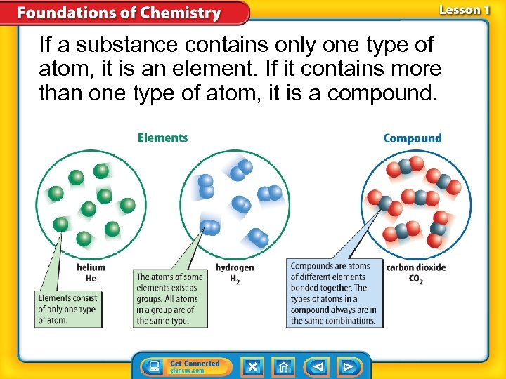 If a substance contains only one type of atom, it is an element. If