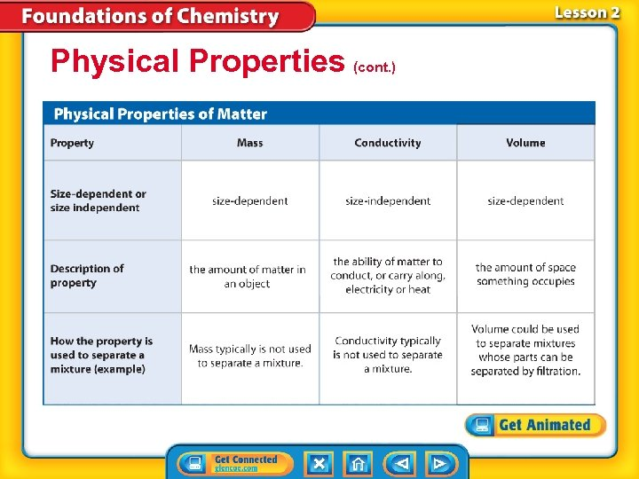 Physical Properties (cont. )
