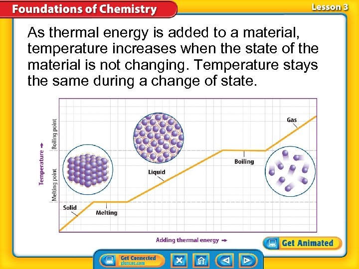 As thermal energy is added to a material, temperature increases when the state of