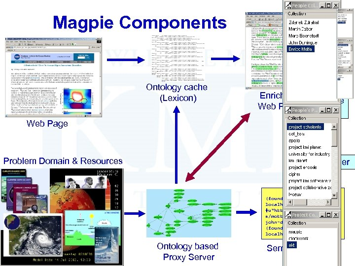 Magpie Components Ontology cache (Lexicon) Enriched Web Page Magpie Hub Web Page Problem Domain